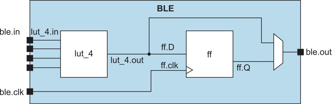 Имена сигналов, используемые для обозначения межсоединений внутри ЛЭ