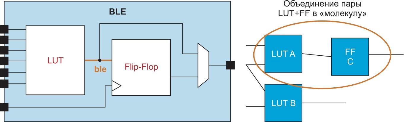 Соединение пары LUT и триггера FF в молекулу с помощью шаблона упаковки с именем ble