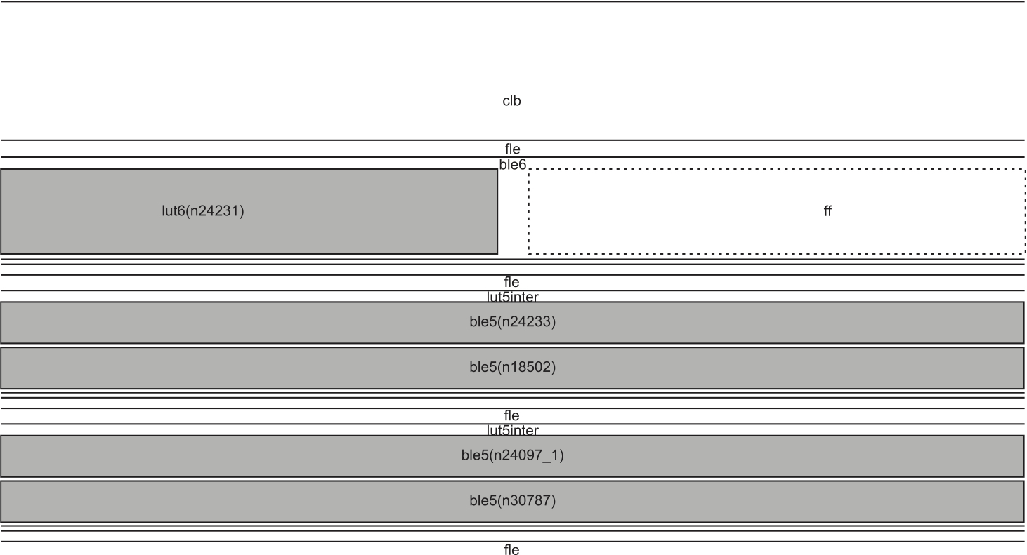 Детальное раскрытие структуры fle двух типов: ble6 и lut5inter