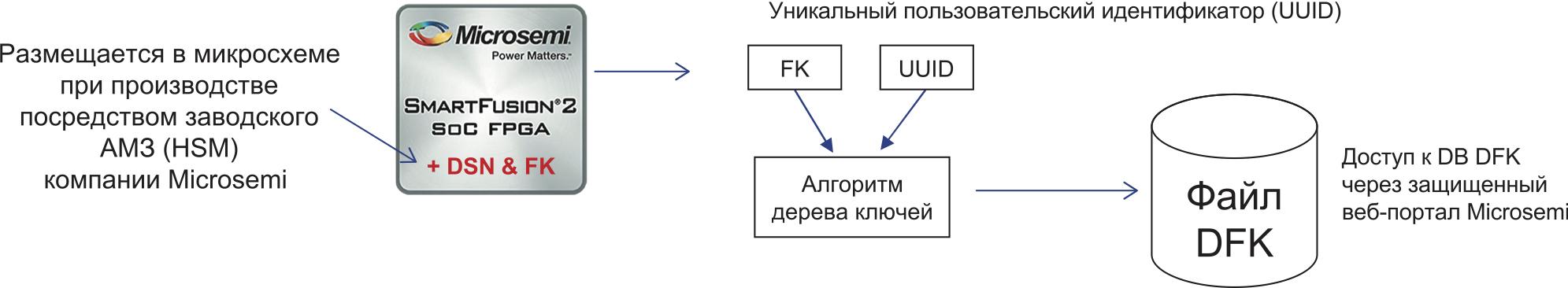 Создание базы данных диверсифицированных заводских ключей (DFK DB)