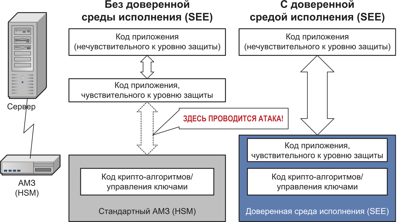 Работа в доверенной среде исполнения (SEE) и без нее