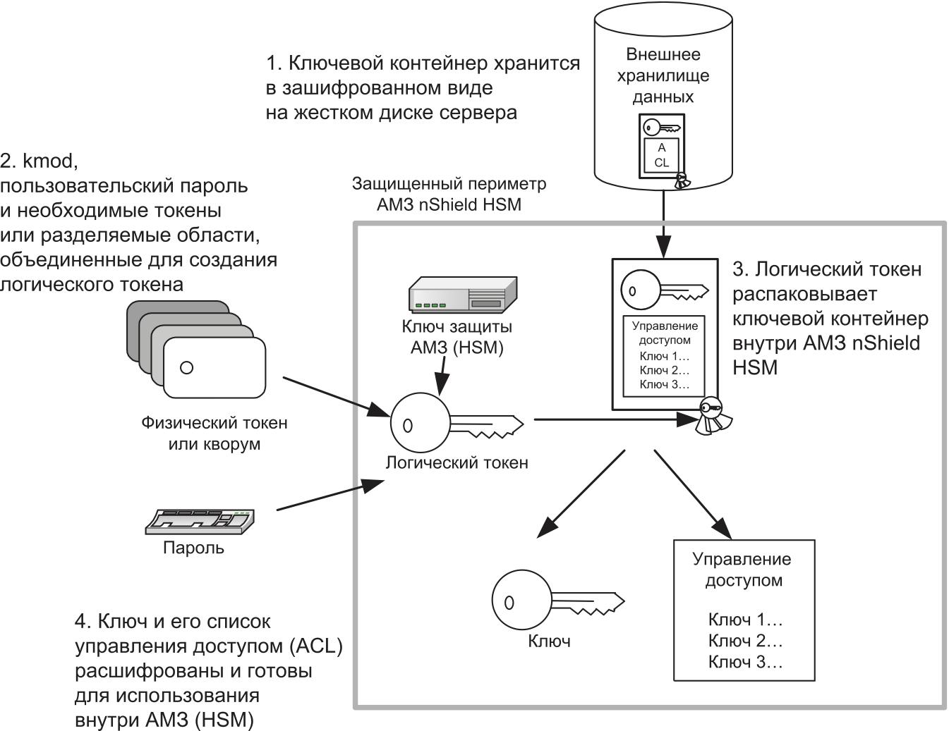 Схема управления ключами