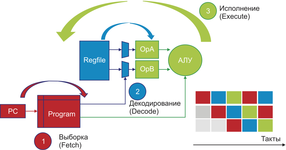 Схема работы трехтактного конвейера «выборка – декодирование – исполнение»