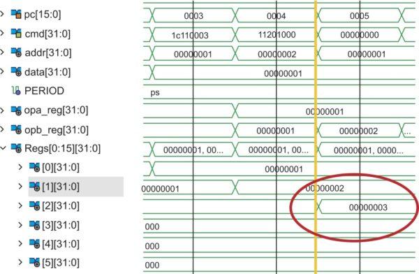 Временные диаграммы исполнения псевдокода из листинга 1 с демонстрацией неверного поведения конвейеризованного процессора