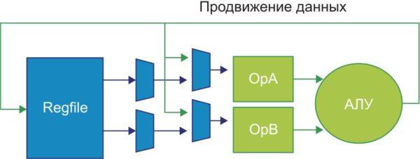 Принцип продвижения данных в конвейере процессора MIPS