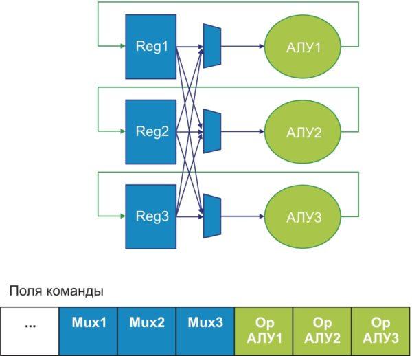 Пример архитектуры VLIW с несколькими регистровыми файлами и АЛУ