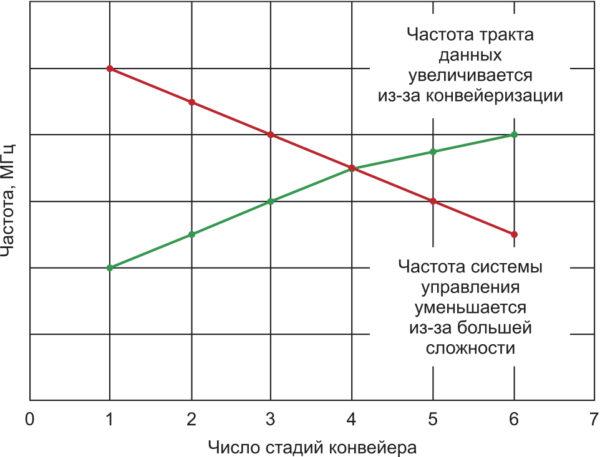 Пример зависимости максимальной тактовой частоты от степени конвейеризации проекта. Пример является абстрактным и не соответствует какой‐то определенной архитектуре