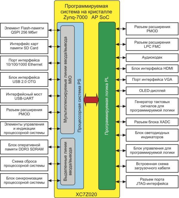 Структурное представление архитектуры отладочного модуля ZedBoard