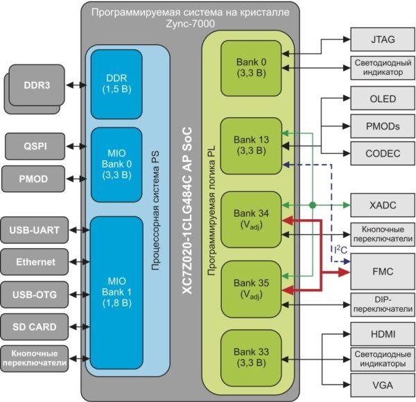 Схема сопряжения функциональных блоков отладочного модуля ZedBoard с банками ввода/вывода кристалла расширяемой процессорной платформы семейства Zynq-7000 AP SoC