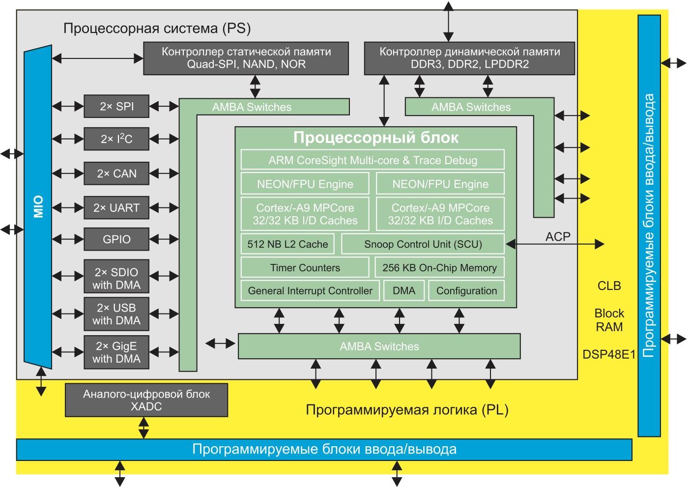 Обобщенная архитектура программируемой СнК XC7Z020