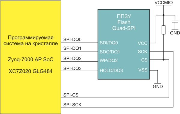 Схема подключения элемента последовательной Flash-памяти к кристаллу XC7Z020 в инструментальном модуле ZedBoard