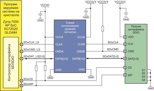 Схема интерфейса SDIO инструментального модуля ZedBoard