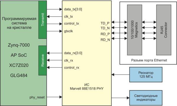 Структурная схема реализации интерфейса Ethernet 10/100/1000 в инструментальном модуле ZedBoard