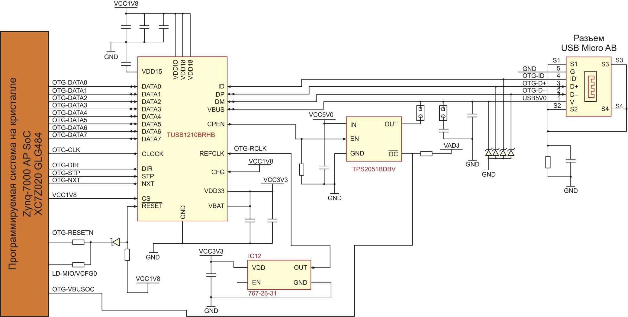 Схема организации интерфейса USB 2.0 в инструментальном модуле ZedBoard