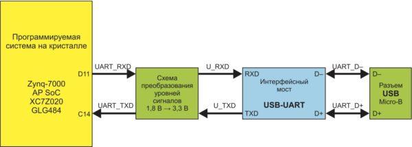 Схема сопряжения интерфейсного моста USB-UART с кристаллом XC7Z020 в инструментальном модуле ZedBoard