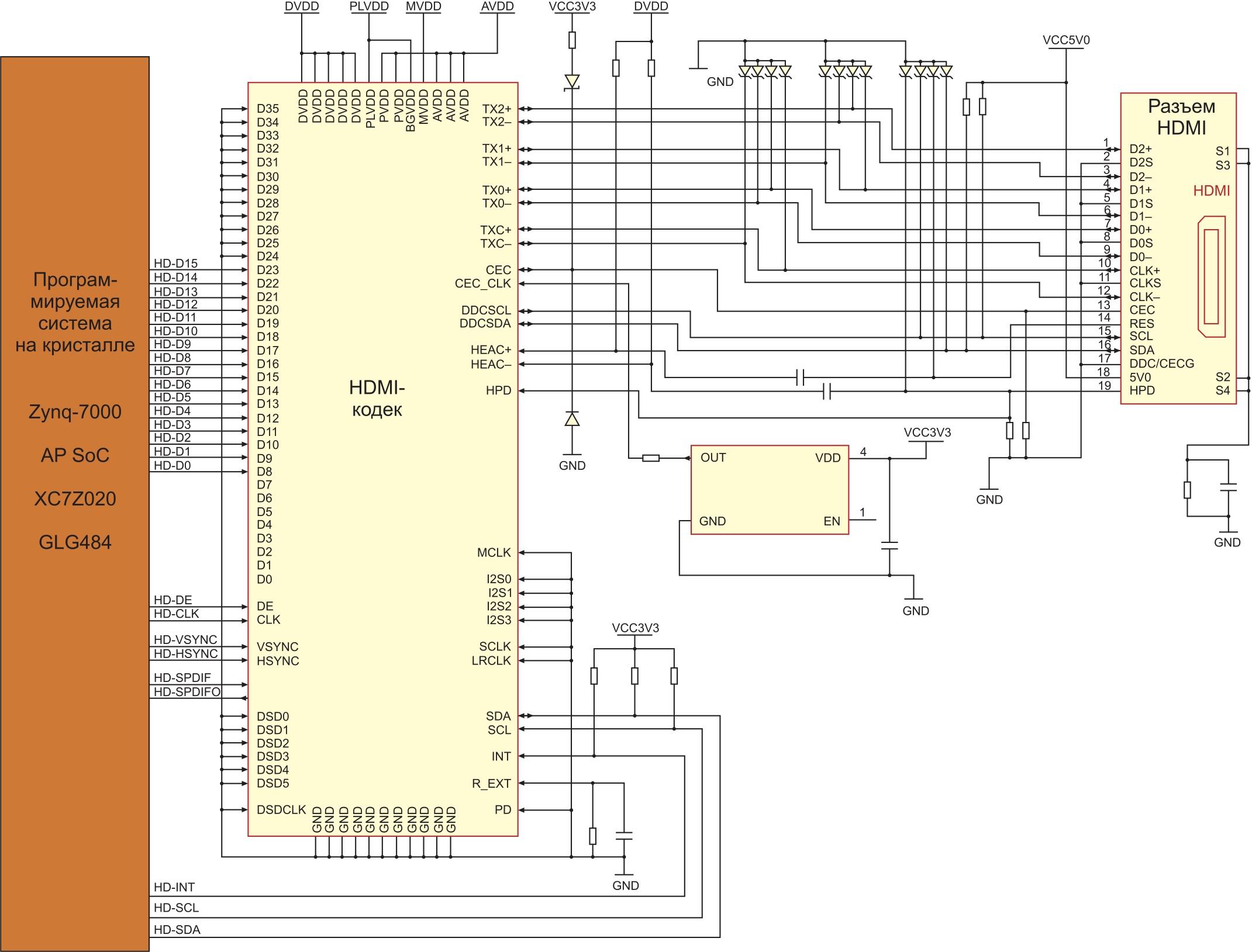 Схема подключения HDMI-кодека к кристаллу XC7Z020 в отладочном модуле ZedBoard