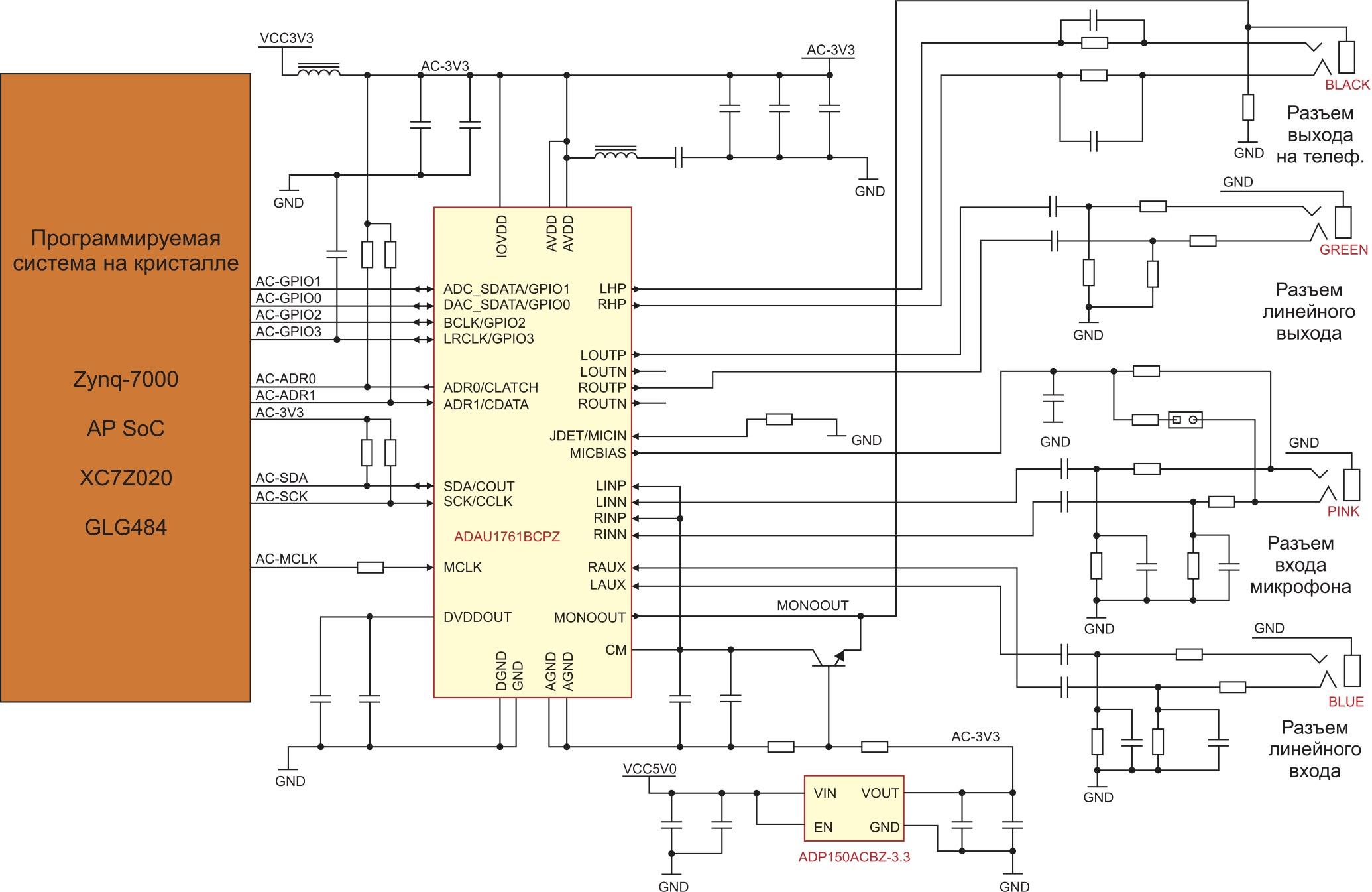 Схема сопряжения аудиокодека с программируемой системой на кристалле XC7Z020 в инструментальном модуле ZedBoard