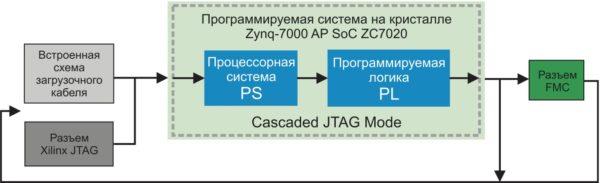 Схема конфигурирования программируемой логики инструментального модуля ZedBoard