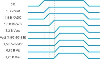 Последовательность включения напряжения питания инструментального модуля ZedBoard