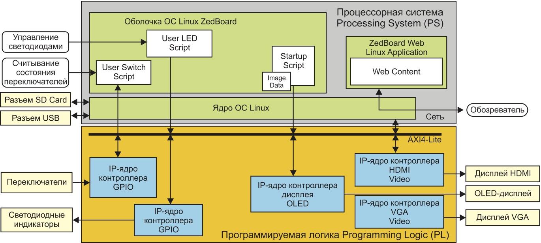 Структура демонстрационного проекта для инструментального модуля ZedBoard