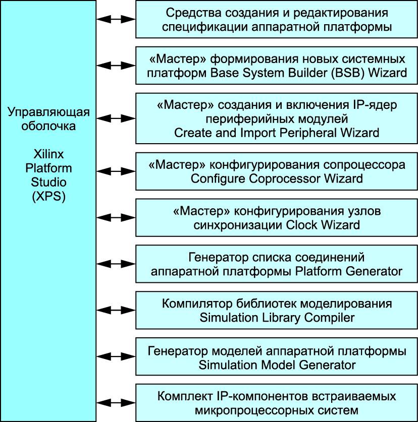 Структура средств разработки аппаратной части встраиваемых микропроцессорных систем XPS