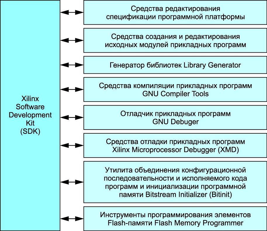 Структура средств разработки программной части встраиваемых микропроцессорных систем Xilinx SDK