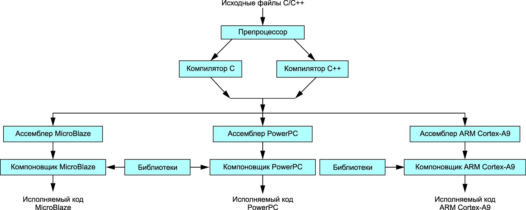 Структура средств компиляции и компоновки прикладных программ GNU Compiler Tools