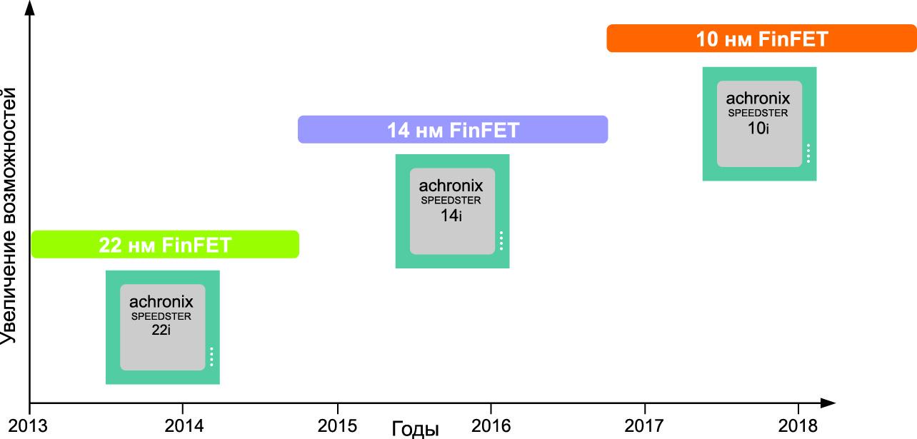 Этапы перехода на новые технологические нормы для микросхемы Speedster22i HD1000