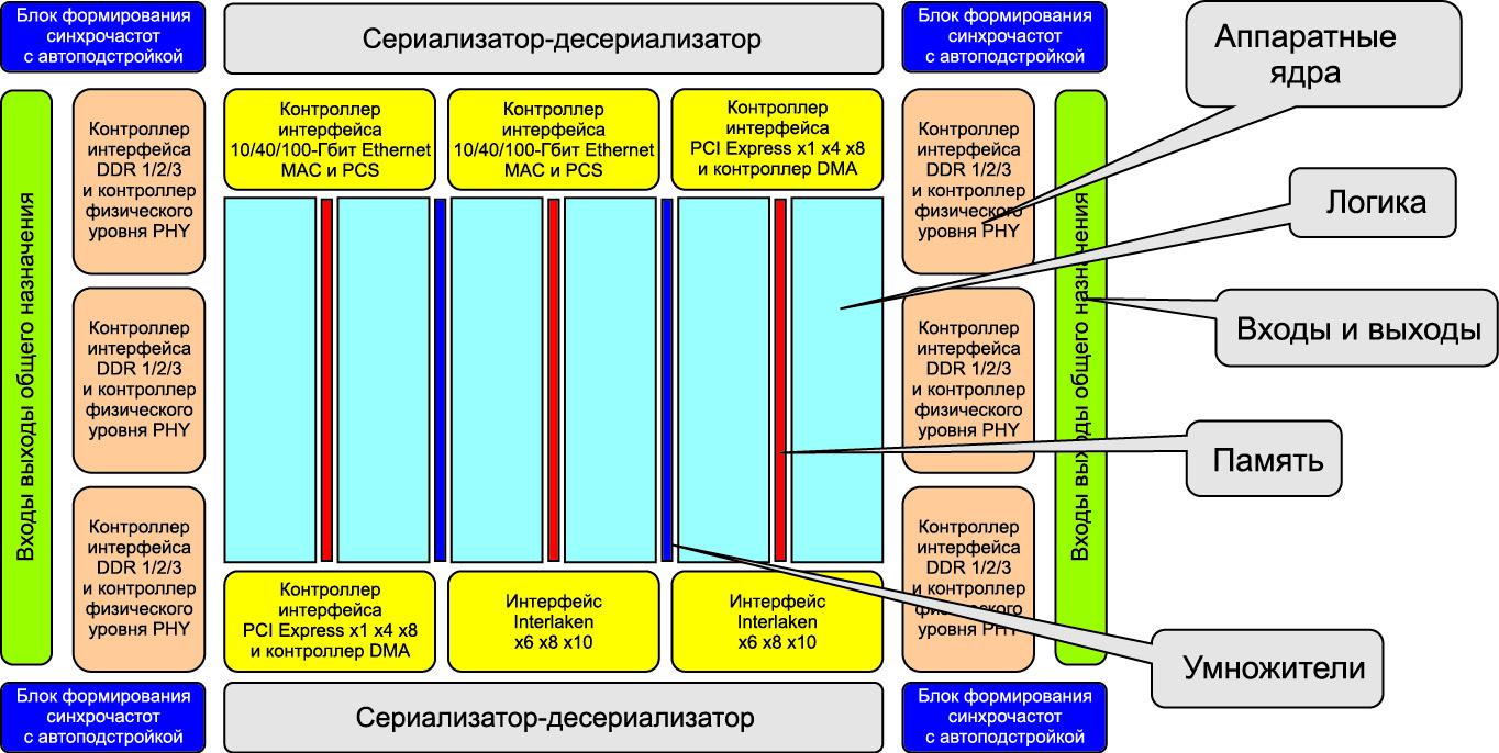 Топология микросхемы Speedster22i HD1000