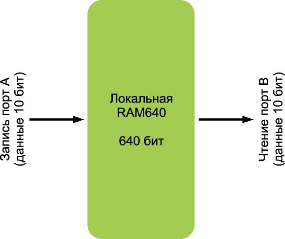 Локальная RAM (LRAM640)