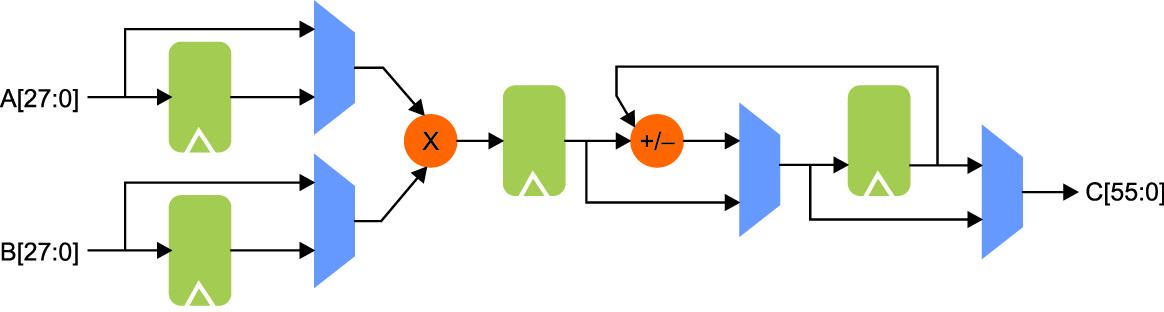Блок-схема умножителя-аккумулятора (BMACC56)