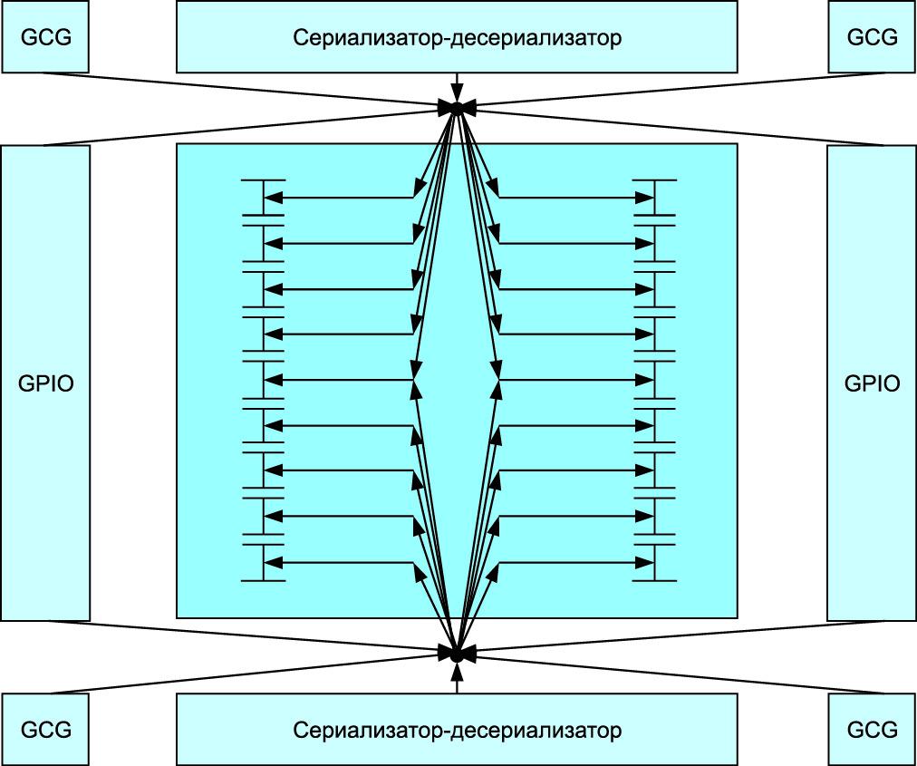 Прямая сеть сигналов тактовых частот