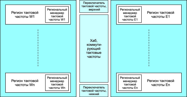 Базовая блок-схема сети сигналов тактовых частот