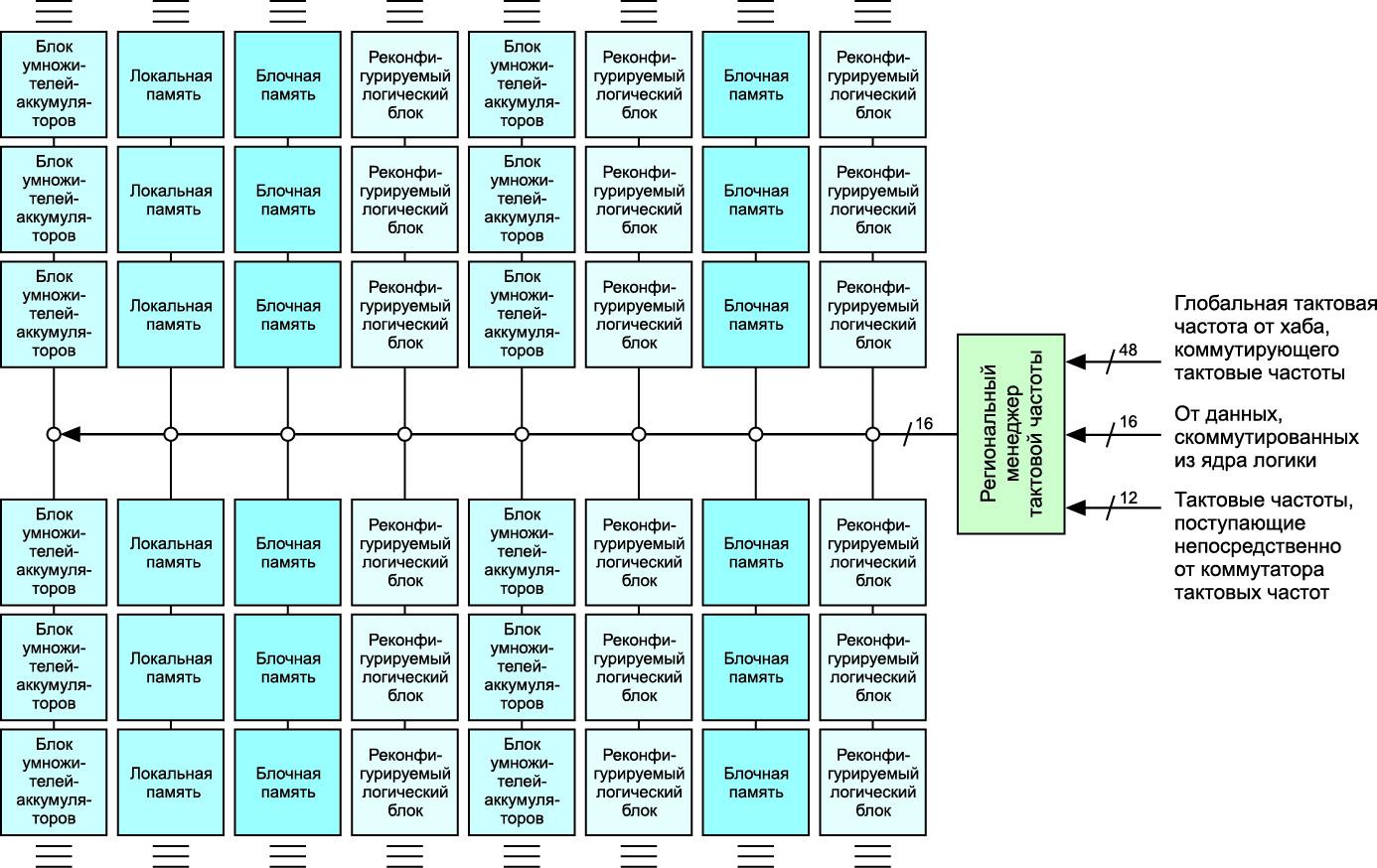 Подробный вид области сигналов тактовых частот