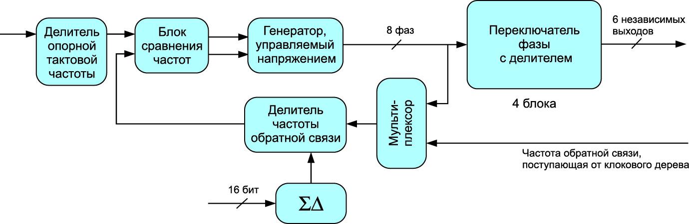 Блок-схема PLL