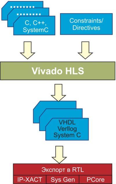 Упрощенный маршрут проектирования в Vivado HLS