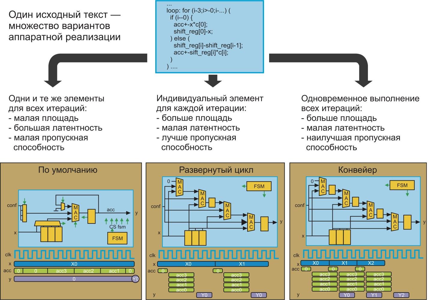 Основы Vivado HLS — управление синтезом с помощью директив