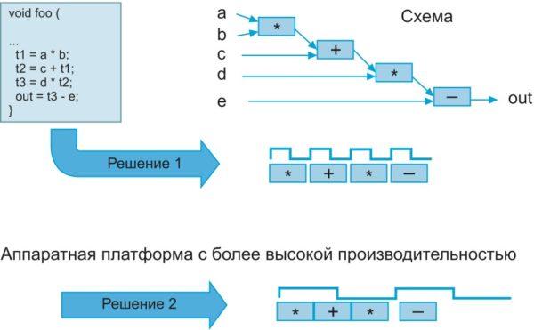 Влияние характеристик аппаратной платформы на формирование управляющего автомата