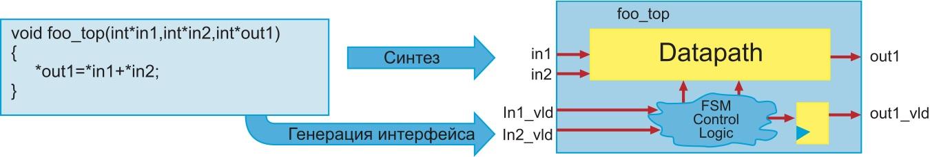 Формирование аппаратных интерфейсов для блоков