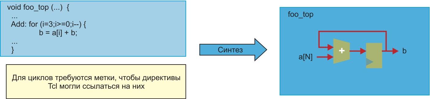 Реализация циклов в HLS