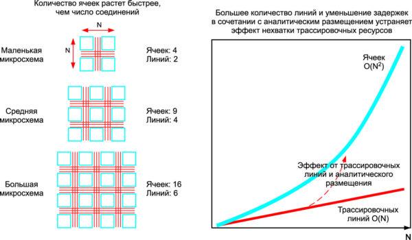 Проблема нехватки трассировочных линий при увеличении площади кристалла FPGA [2]