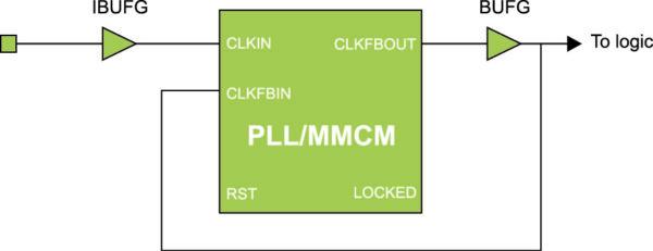 Организация глобальной тактовой сети с помощью компонента PLL или MMCM