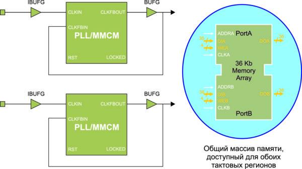 Организация GALS-системы с помощью аппаратных компонентов FPGA