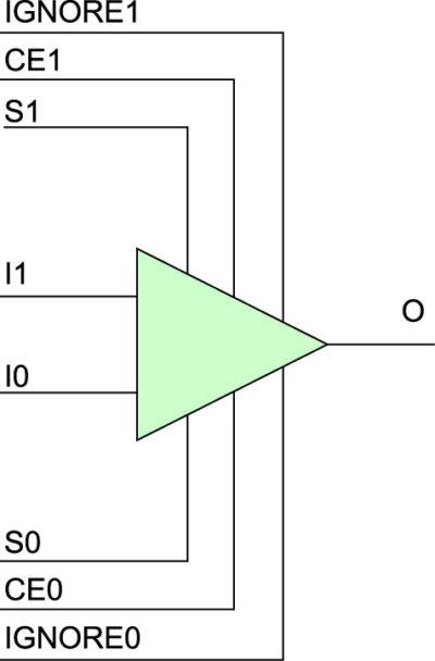 Графическое изображение аппаратного примитива BUFGCTRL