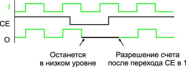 Временные диаграммы работы компонента BUFGCE_1 при выключении и включении тактового сигнала