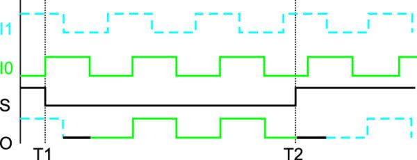 Временные диаграммы работы компонента BUFGMUX в режиме переключения тактовых сигналов