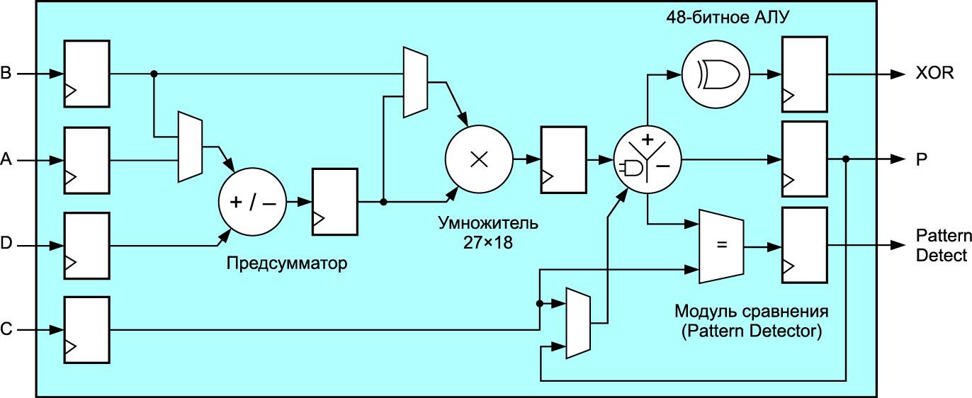 Блок цифровой обработки сигналов DSP48E2