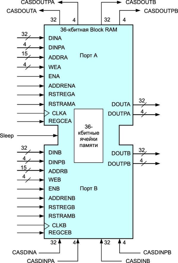 Графическое изображение примитива RAMB36E2