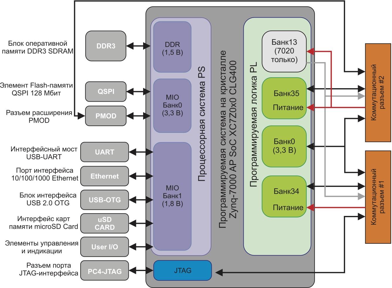 Схема сопряжения функциональных блоков модуля MicroZed Board с банками ввода/вывода кристалла расширяемой процессорной платформы семейства Zynq-7000 AP SoC
