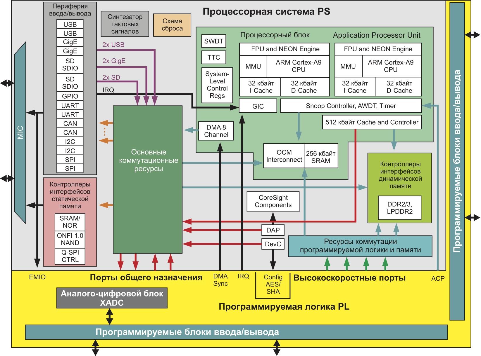 Обобщенная архитектура программируемых систем на кристалле XC7Z010 и XC7Z020
